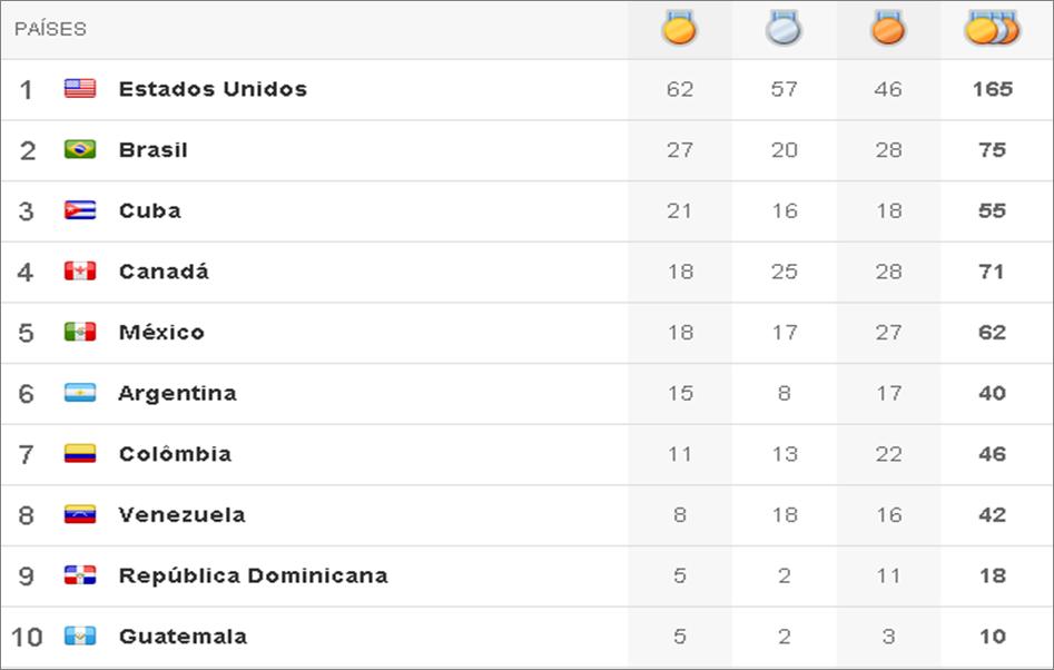 Quadro de medalhas Pan 2011 - 10º dia