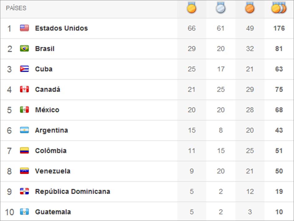 Quadro de medalhas Pan 2011 - 11º dia