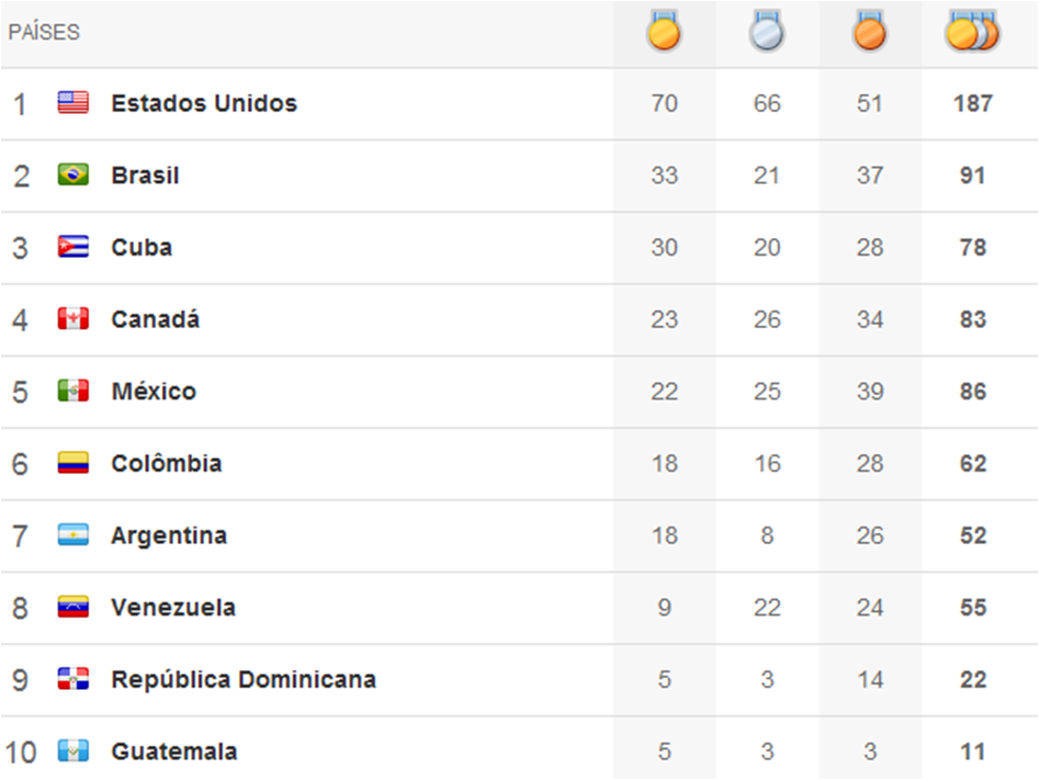 Quadro de medalhas Pan 2011 - 12º dia