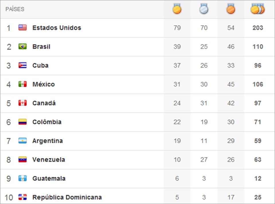 Quadro de medalhas Pan 2011 - 13º dia