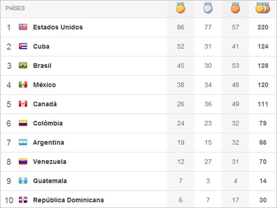 Quadro de medalhas Pan 2011 - 14º dia
