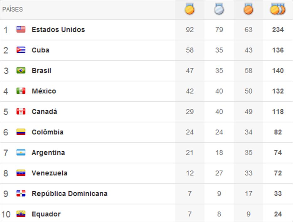 Quadro de medalhas Pan 2011 - 15º dia