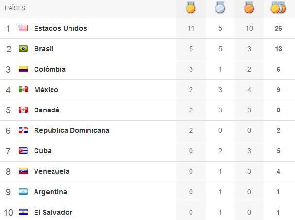 Quadro de medalhas Pan 2011