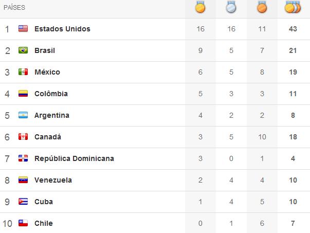 Quadro de medalhas Pan 2011 - 3º dia