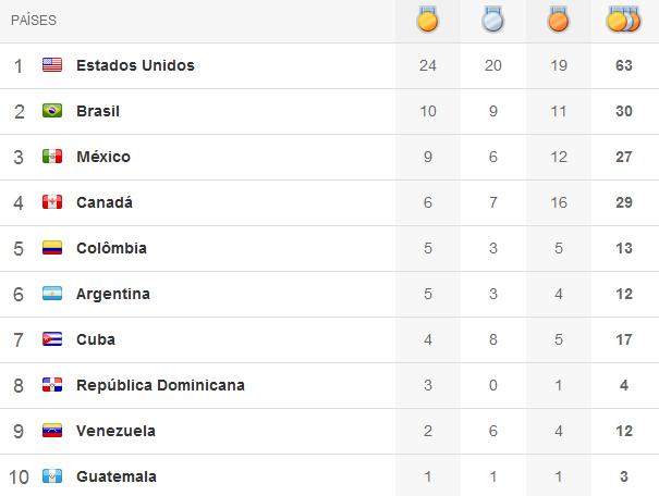 Quadro de medalhas Pan 2011 - 4º dia