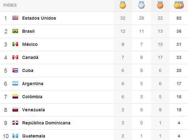 Quadro de medalhas Pan 2011 - 5º dia