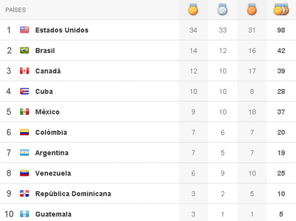 Quadro de medalhas Pan 2011 - 6º dia