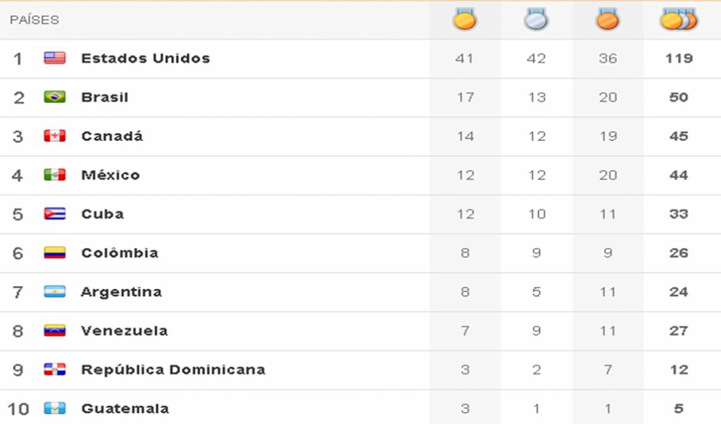 Quadro de medalhas Pan 2011 - 7º dia