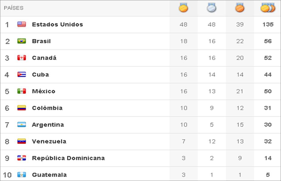 Quadro de medalhas Pan 2011 - 8º dia