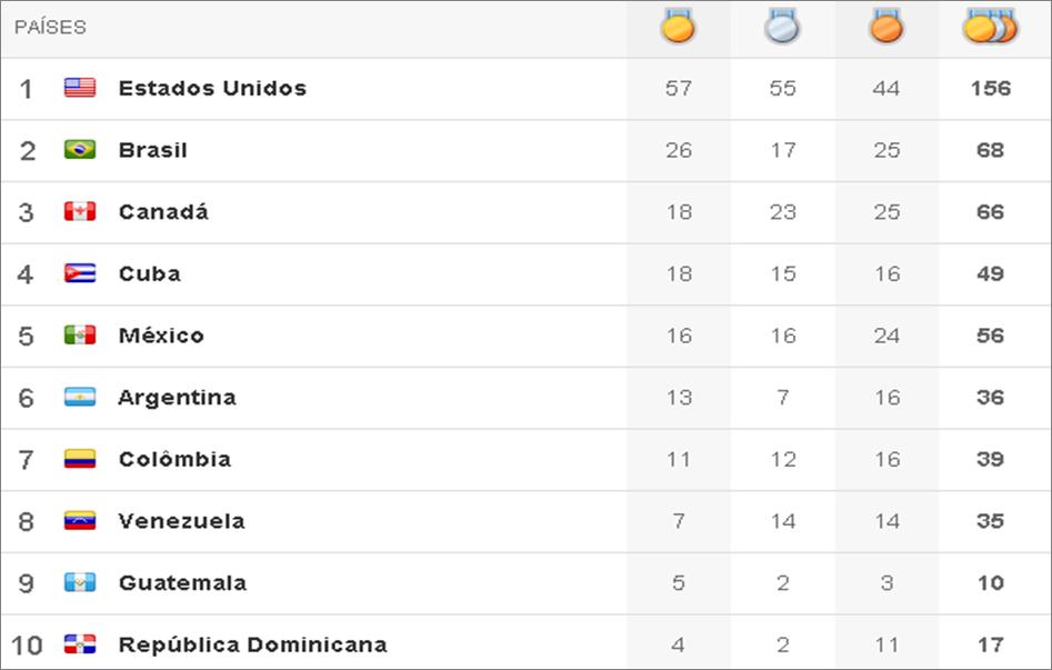 Quadro de medalhas Pan 2011 - 9º dia