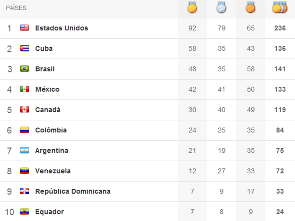 Quadro de medalhas Pan 2011 - final